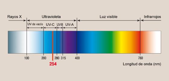 Conozcamos las lámparas germicidas UV. Una opción para esterilizar el aire y las superficies